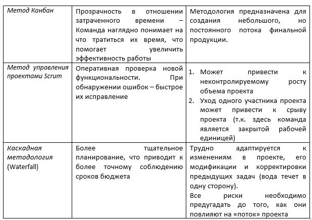 Сравнение методологий управления проектами