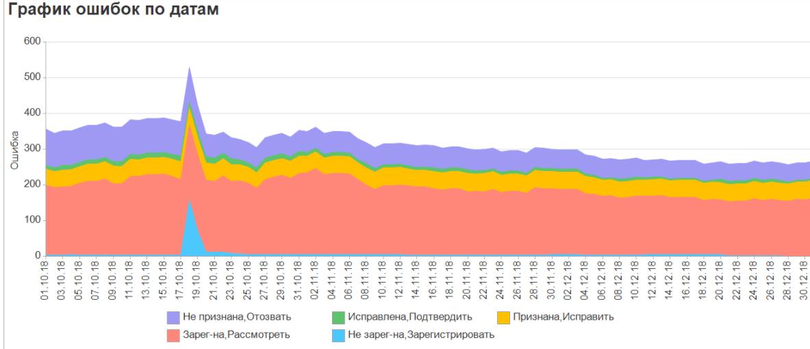Диаграмма по ошибкам системы СППР 2