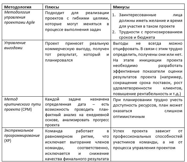 Сравнение основных методологий управления проектами