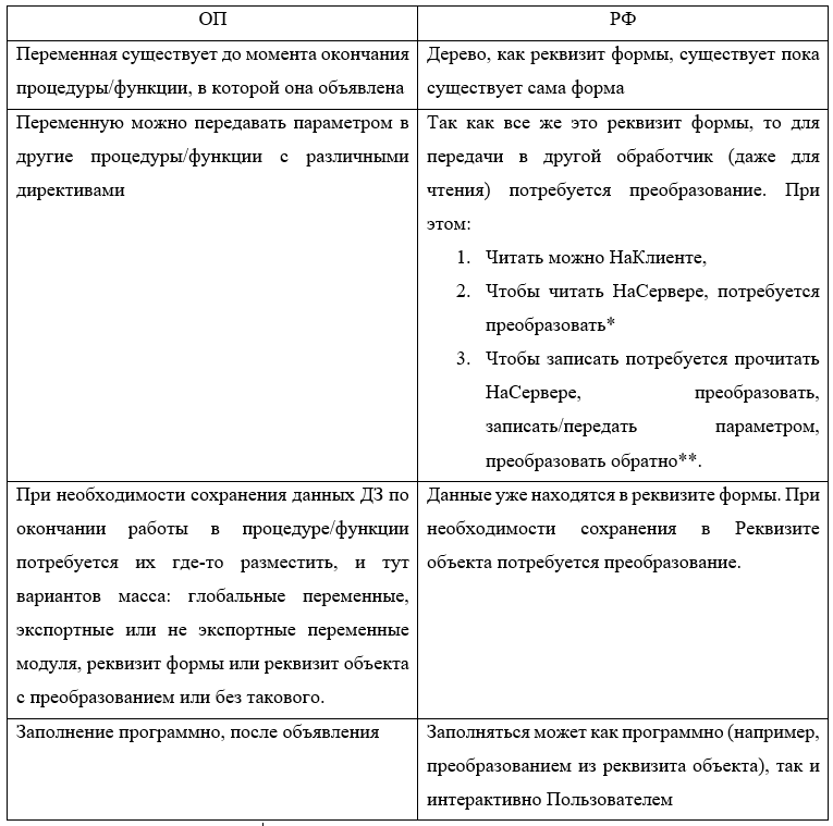 программные различия ОП РФ