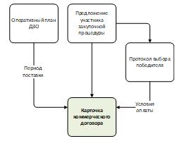 Схема процесса внесения в систему коммерческого предложения поставщика